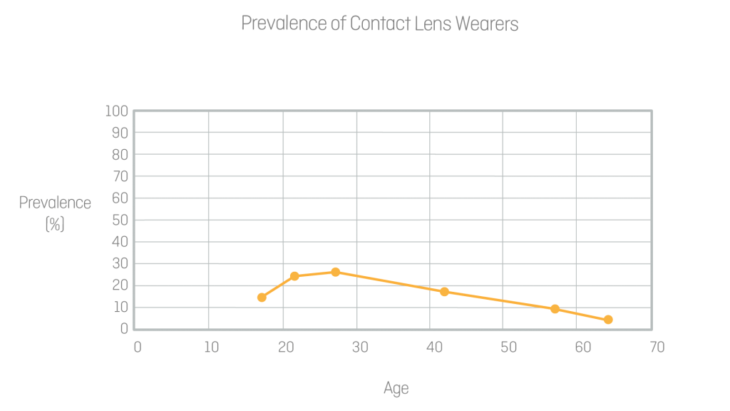 Figure 2: Prevalence of contact lens wearers.