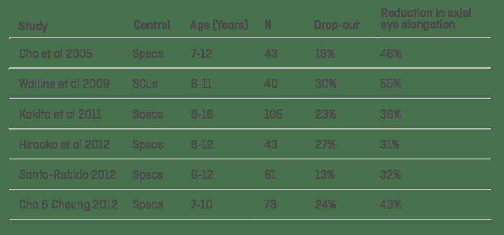 effectivity of standard ortho-k using standard lens designs