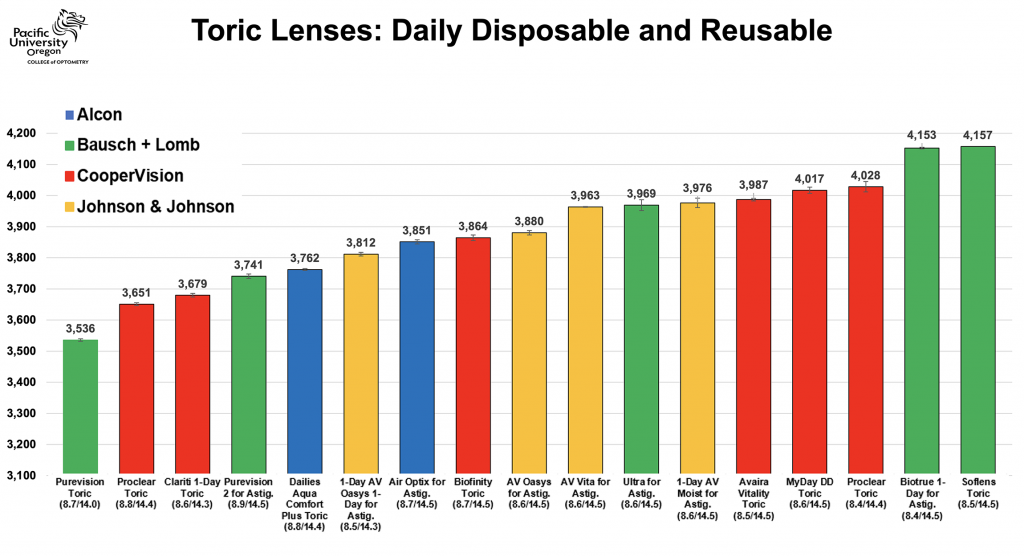 all lenses considered